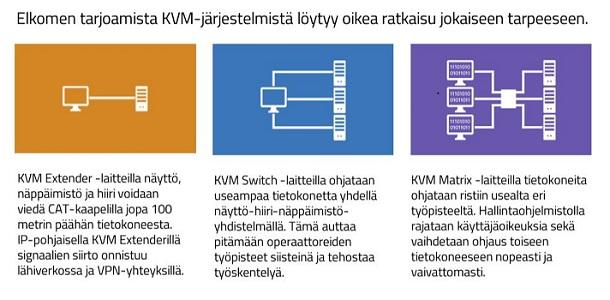 KVM-laitetyypit
